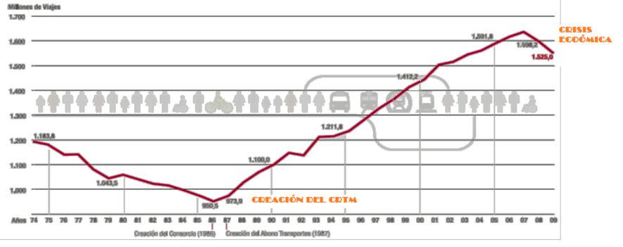 CTRM la Movilidad Sostenible como nicho de mercado