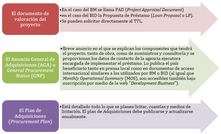 proyectos multilaterales