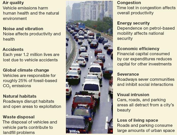 Ciudades sin coche