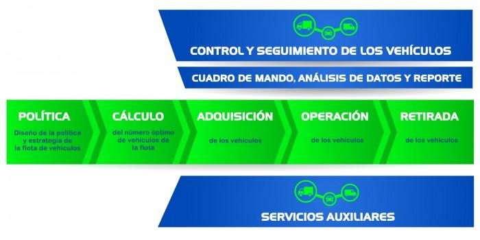 gestión de flotas grafico 1