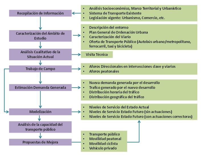 claves Estudio de Movilidad para un desarrollo comercial