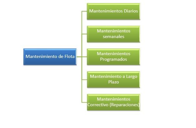 esquema 1 estructura de mantenimiento