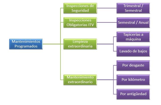 esquema 4 mantenimientos programados