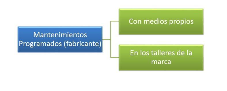 esquema 5 mantenimientos programados por el fabricante