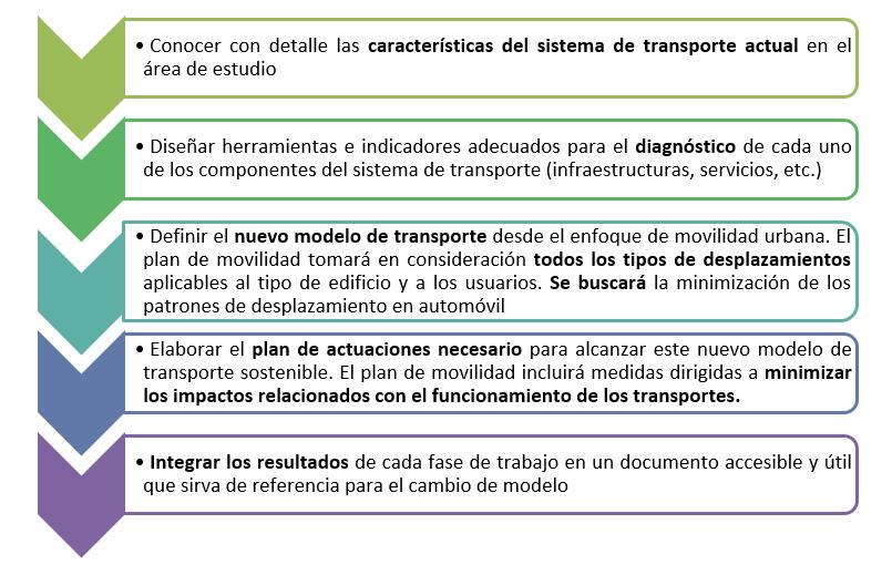 objetivos Estudio de Movilidad para un desarrollo comercial